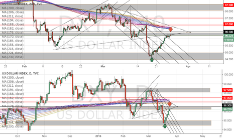 DXY: US Dollar Technical Outlook At Resistance! DXY!