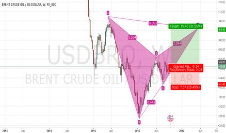 USDBRO: BRENT CRUDE OIL LONG SETUP