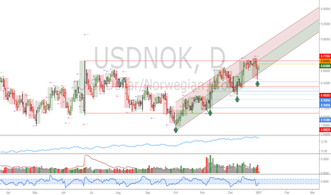 USDNOK: USDNOK: Support found at the linear regression channel