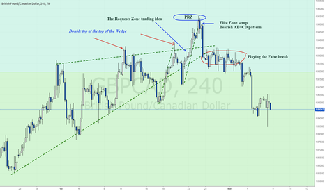 GBPCAD: Reviewing my trading scenarios on $GBPCAD