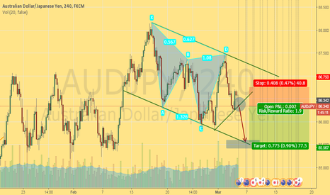 AUDJPY: AUDJPY continues its fall