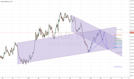 GOLD: Bullish Bat