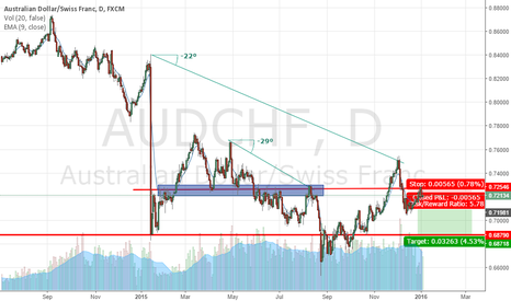 AUDCHF: AUDCHF ready to GO DOWN