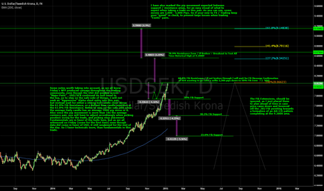 USDSEK: Exotic Trade Idea / Long-Short