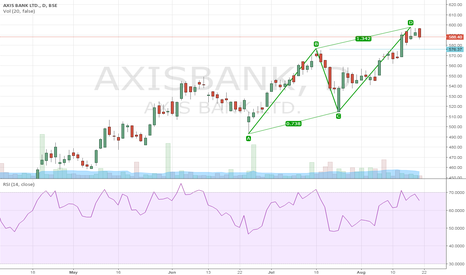 AXISBANK: Sell Axis Bank