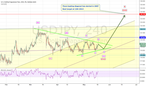 USDJPY: USDJPY: The Last Sigh And Rise