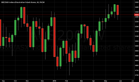 AUS200: TIME TO SHORT
