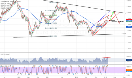 EURUSD: The trend is still the trend... until it's not.