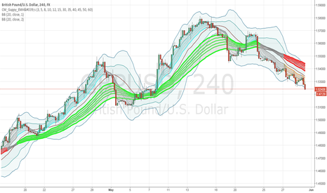GBPUSD: GBPUSD Guppy and BB 20 1 20 2 4hour