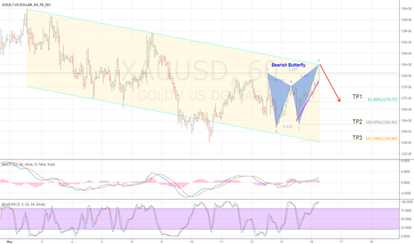 XAUUSD: Bearish Butterfly in Gold