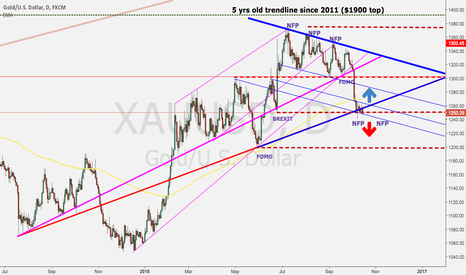 XAUUSD: Gold direction into the next NFP, election & rate decision