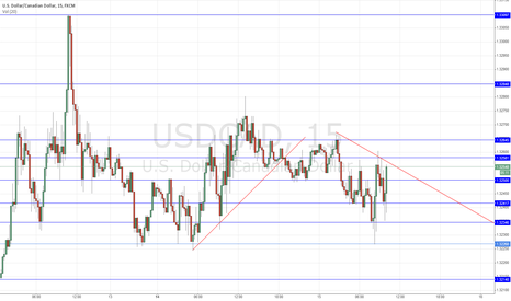 USDCAD: Support and resistance showing how the trendlines meet