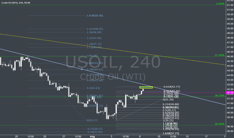 USOIL: OIL revercing if priceaction