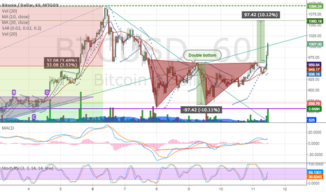 BTCUSD: Doube bottom with resistance @ 1060 and looking forward @ 1600
