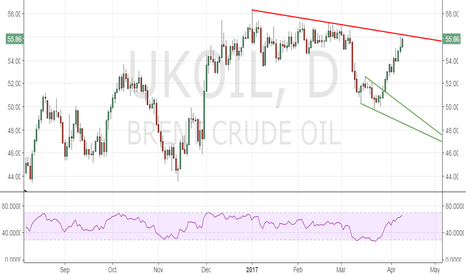 UKOIL: Brent Oil is fast approaching stiff resistance at $56.25