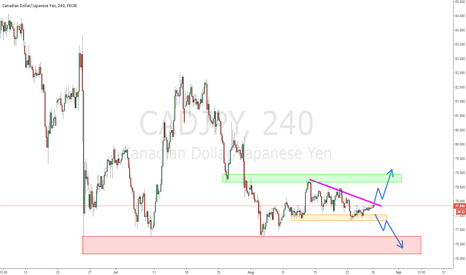 CADJPY: CADJPY Waiting for breakout