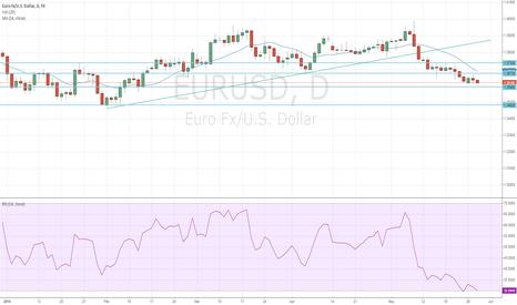 EURUSD: EUR/USD Marking Time Before Potential Breakdown