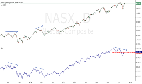 NASX: This is what bothers me of recent Nasdaq Comp Rally