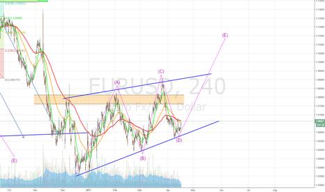EURUSD: EUR wave E in the making?