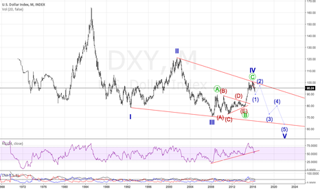 DXY: Wave 5 confirmation