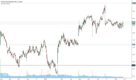 SONS: SONS trading range