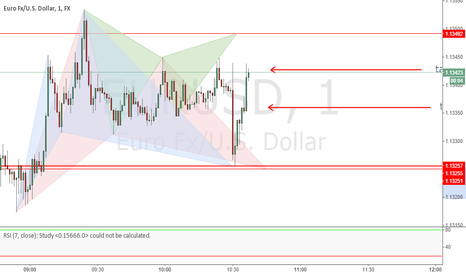 EURUSD: Both targets hit within 5 Minutes