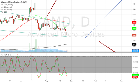 AMD: Future growth and patterns: Profit Target $5.00+ Stop Loss $3.33