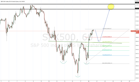 SPX500: Reverse head and shoulder S&P 500
