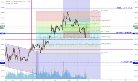 GBPUSD: GBP/USD 上昇61.8%戻しで反発
