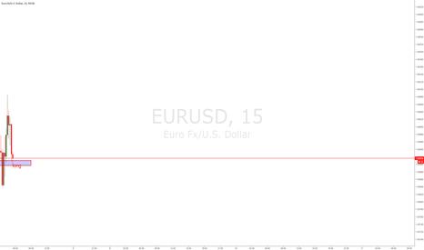 EURUSD: EURUSD INTRAHOUR LONG