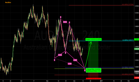 AUDNZD: The Butterfly Pattern - Rules of Engagement