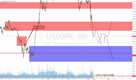 USDJPY: neutral example of USD JPY