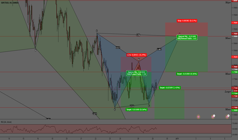 GBPSGD: GBPSGD. BEARISH GARTLEY PATTERN