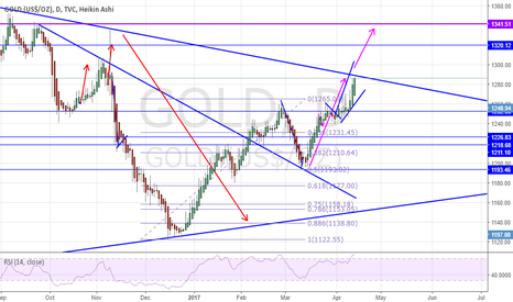 GOLD: Gold Potential long