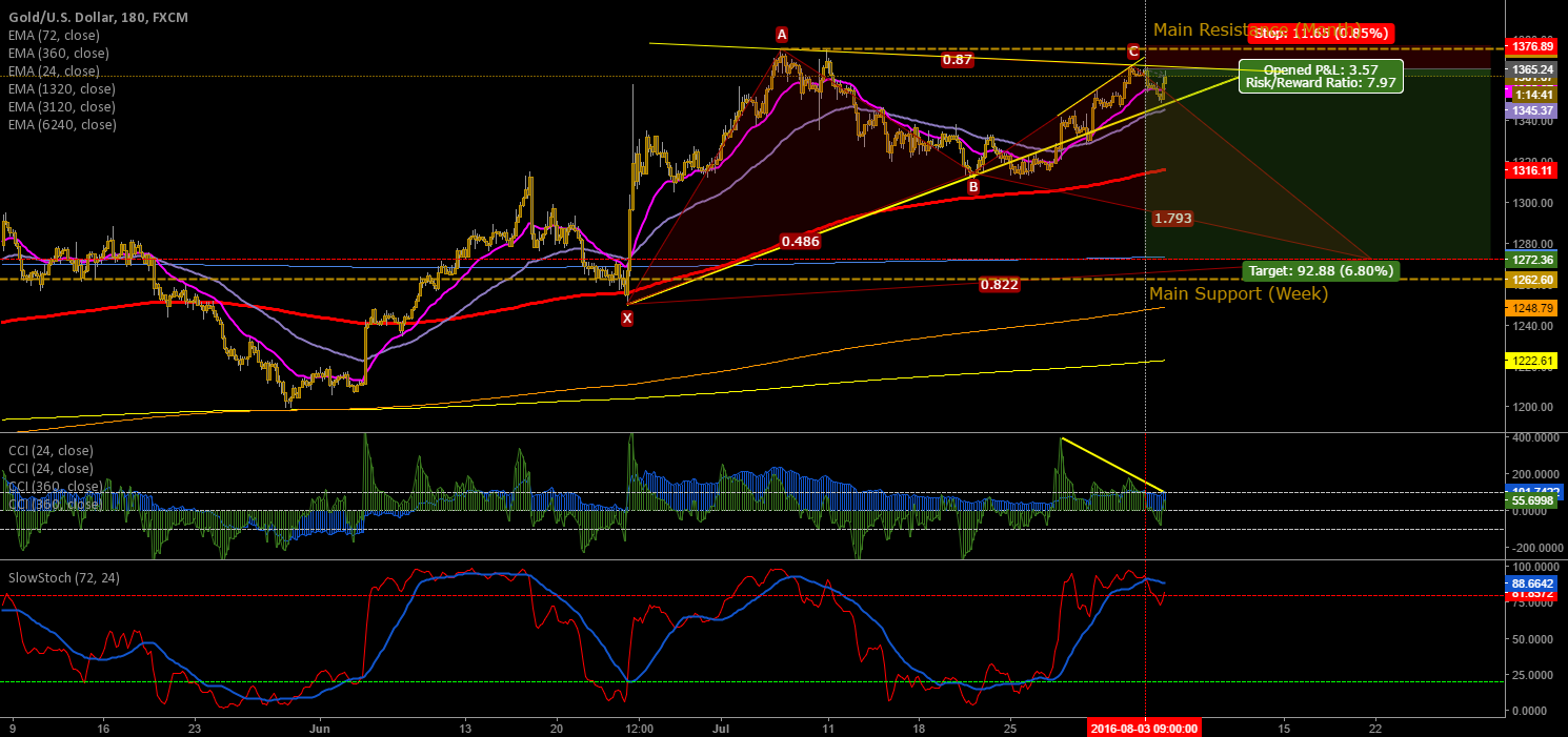 GOLD - SHORT_1365 TO 1272