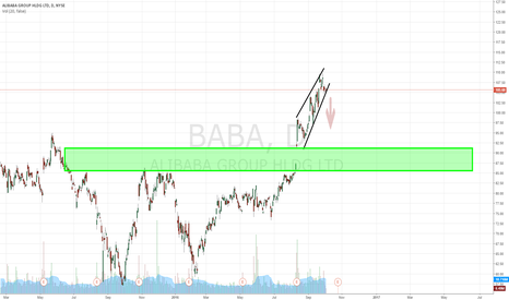 BABA: $BABA Short Play