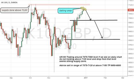 UK100GBP: UK100 Short advice on Strong Supply zone