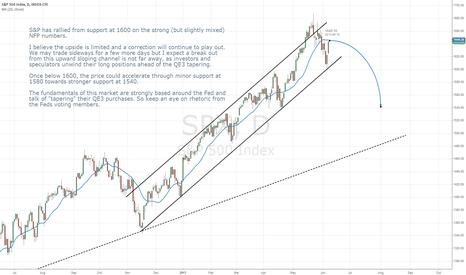 SPX: S&P500 correction begins
