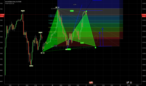 EURCHF: Eur/chf waiting