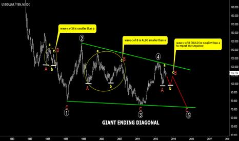 USDJPY: USDJPY. Long Term Chart. Possible Giant Ending Diagonal