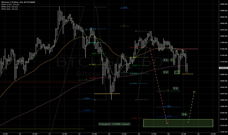 BTCUSD: Below 1680, new targets are confirmed: 1620 and 1540