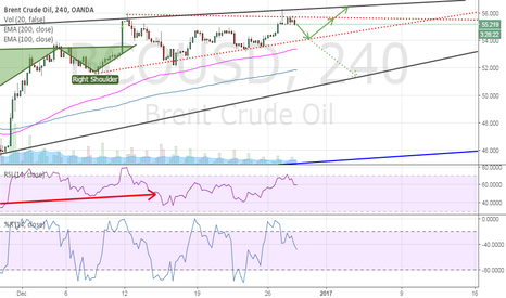 BCOUSD: OIL is short time bearish configuration