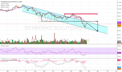 SWKS: Another Wave Down?