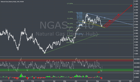 NGAS: NGAS Possible UP moove