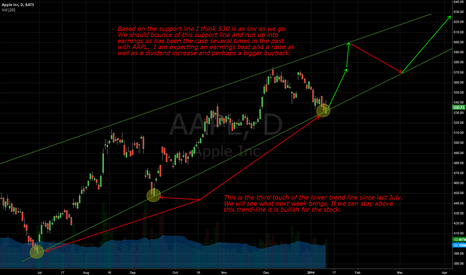 AAPL: $AAPL Long and strong!
