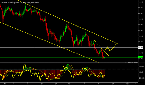 CADJPY: CADJPY - Buys coming in to Play