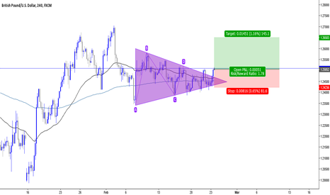 GBPUSD: GBP/USD Buy setup