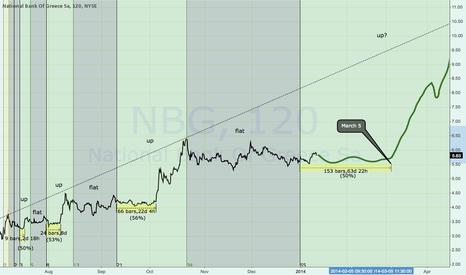 NBG: NBG and the reoccuring Fibonacci waves.