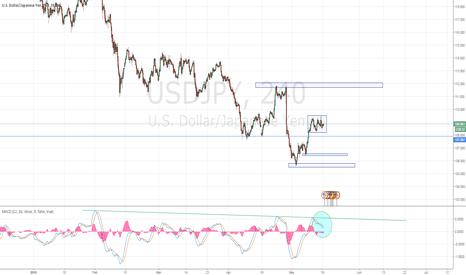 USDJPY: No direction on USD/JPY