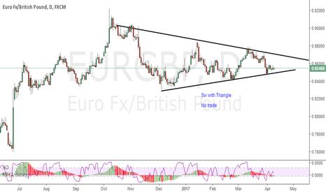 EURGBP: EURGBP : No trade, triangle
